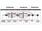 Deatillierung des Design Think Prozesses