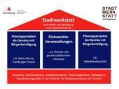 Struktur Statdtwerkstatt